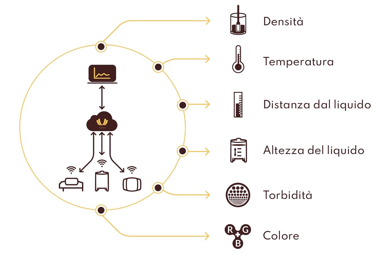 winegrid dashboard Monitoraggio Multiparametrico