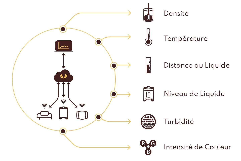 WINEGRID - Dashboard - Contrôle Multi-paramètre